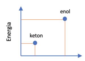 Tautomeria ketonowa-enolowa